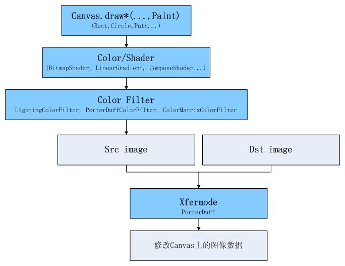 绘图API架构